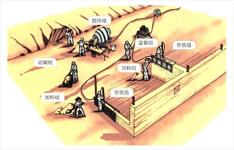 夯土墙施工工艺图解