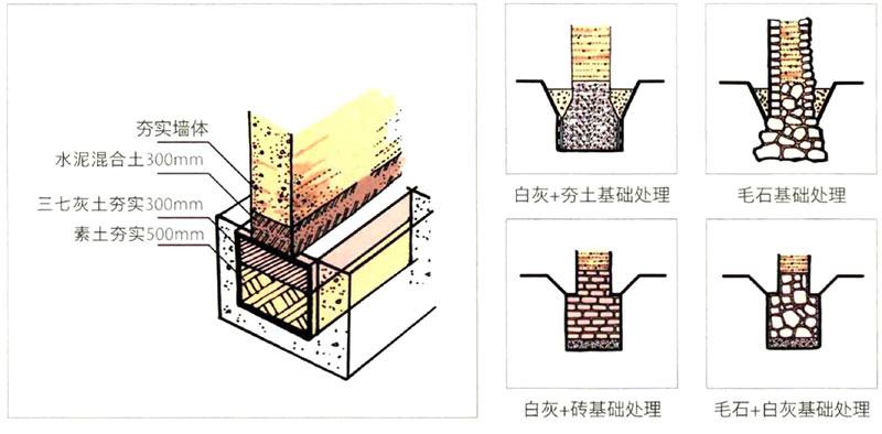夯土墙基础做法